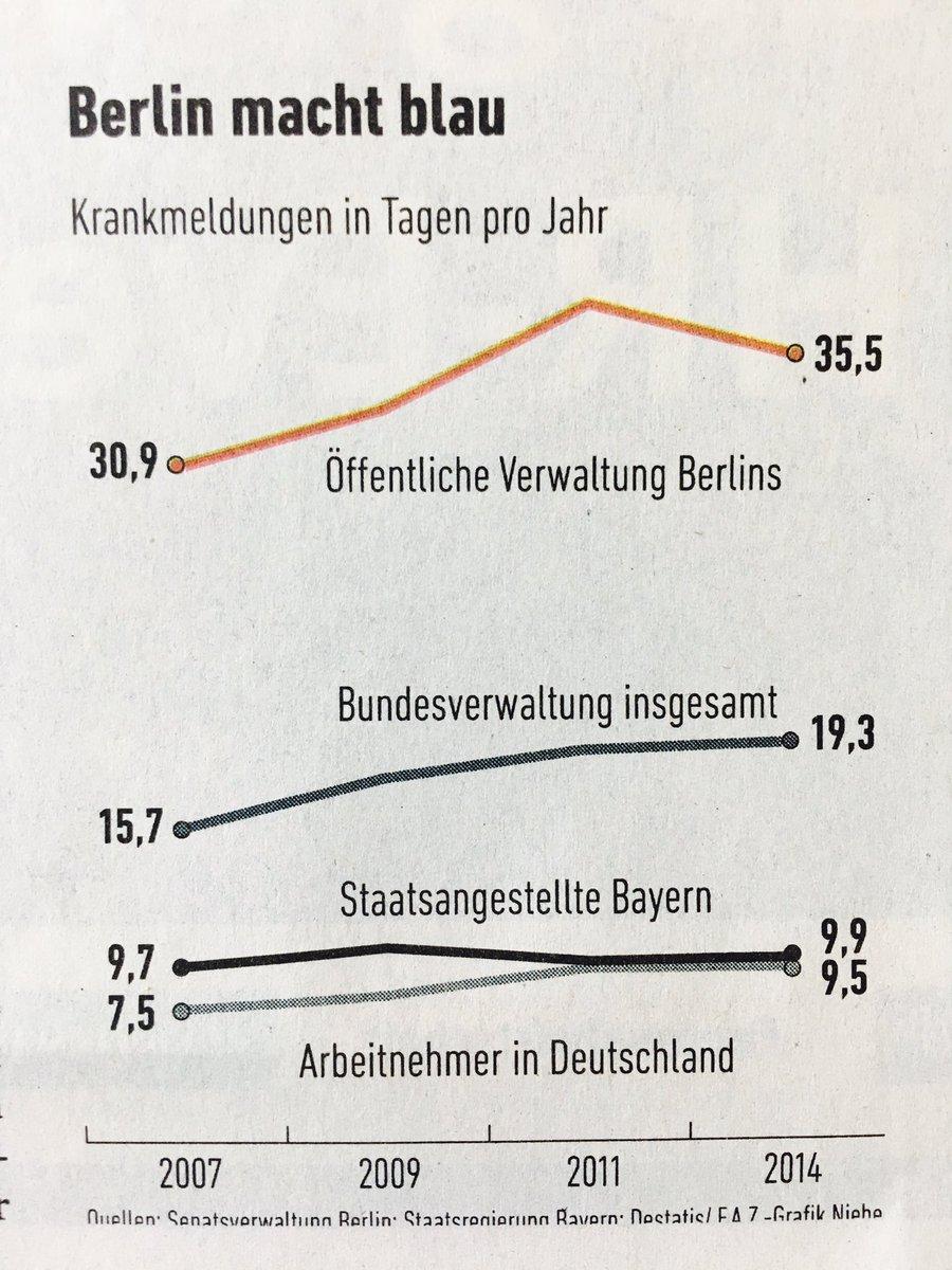 krankenstand-staatsangestellte-berlin